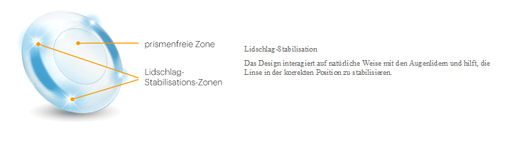 Lidschlag-Stabilisation
